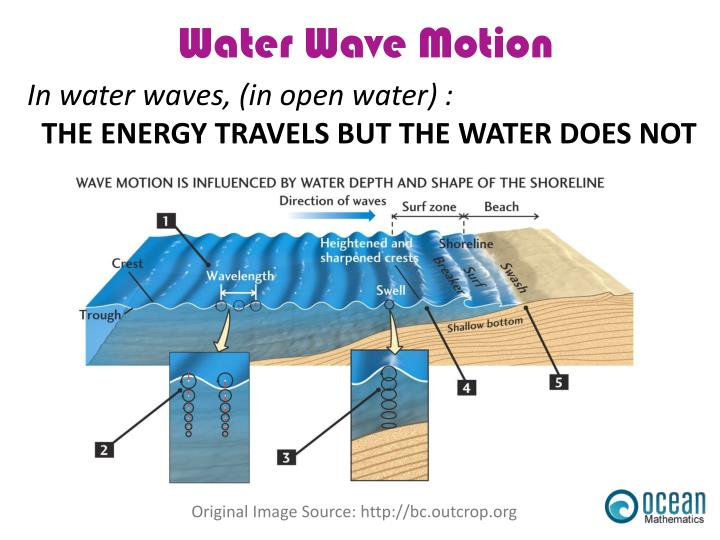 In water waves, (in open water) :