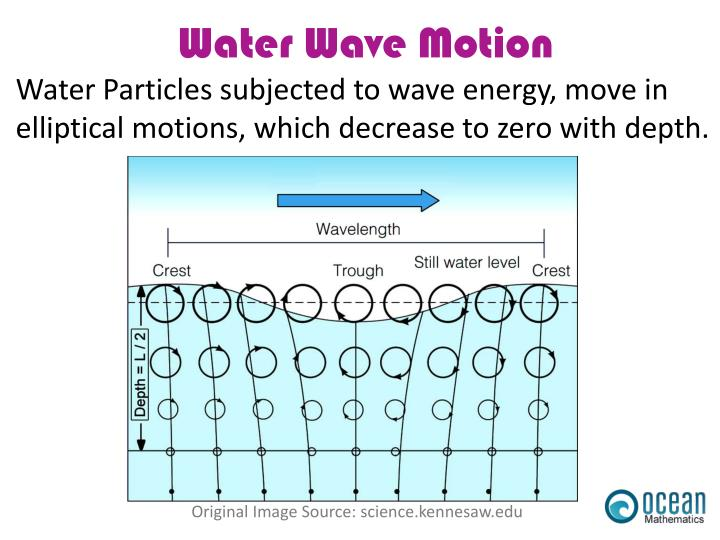 Water Particles subjected to wave energy, move in