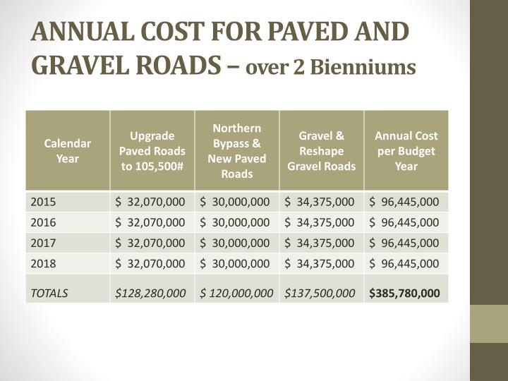 ANNUAL COST FOR PAVED AND GRAVEL ROADS –