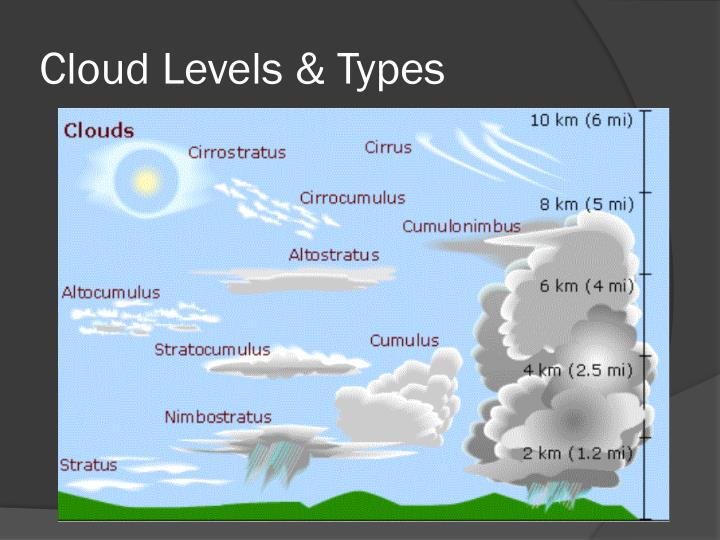 Cloud Levels & Types