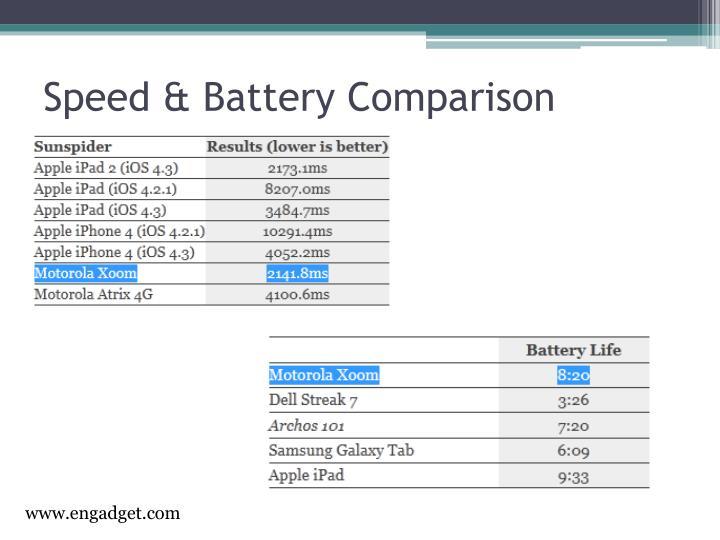 Speed & Battery Comparison