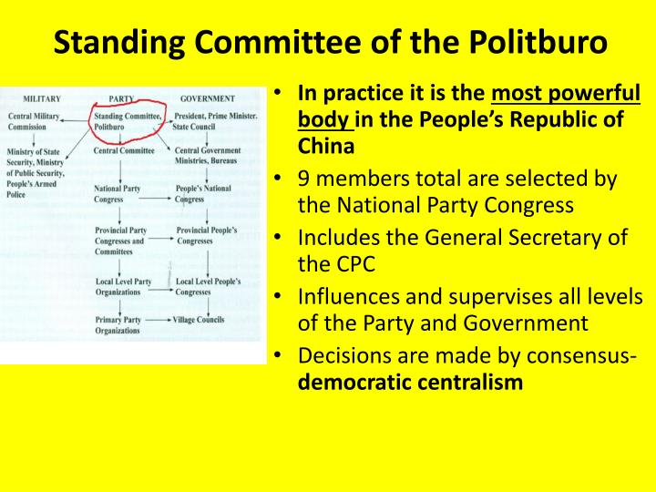Standing Committee of the Politburo