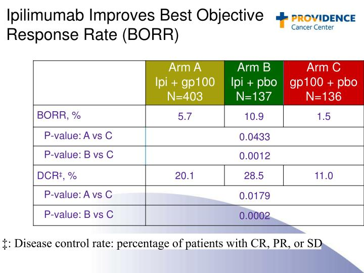 Ipilimumab Improves Best Objective Response Rate (BORR)
