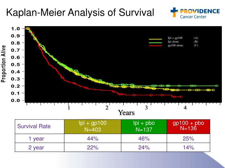 Kaplan-Meier Analysis of Survival