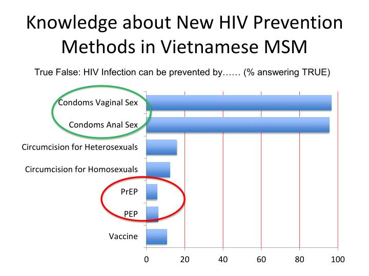 PPT - Use and acceptability of biomedical HIV prevention ...