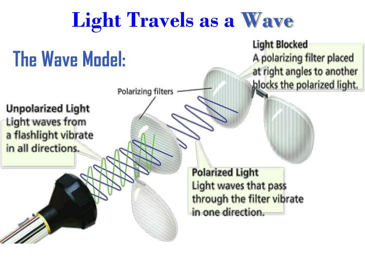 Light travels as a wave
