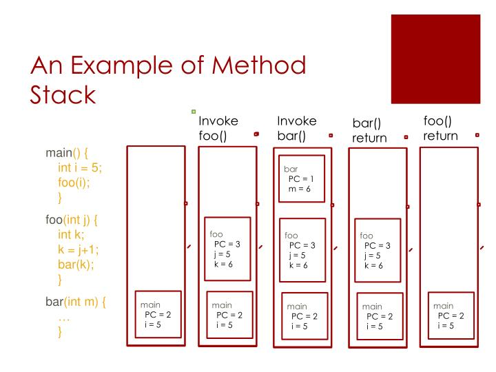 An Example of Method Stack