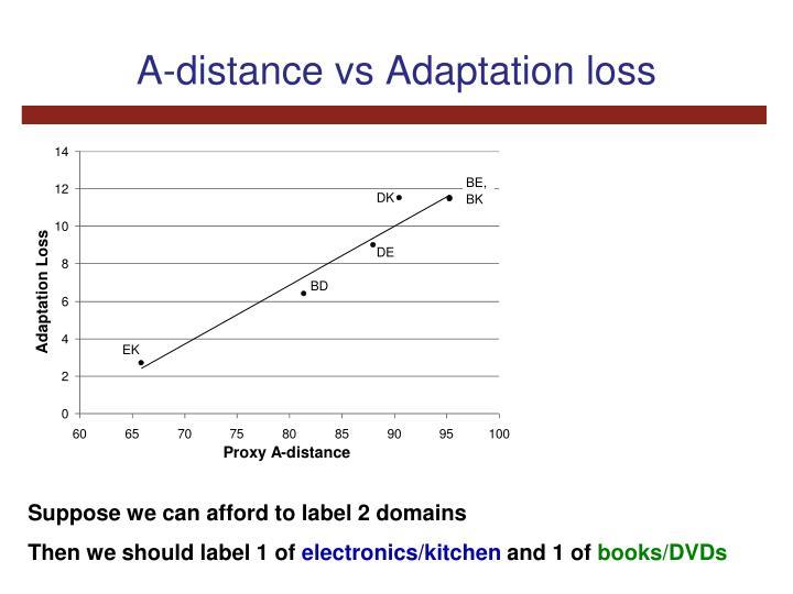 A-distance vs Adaptation loss