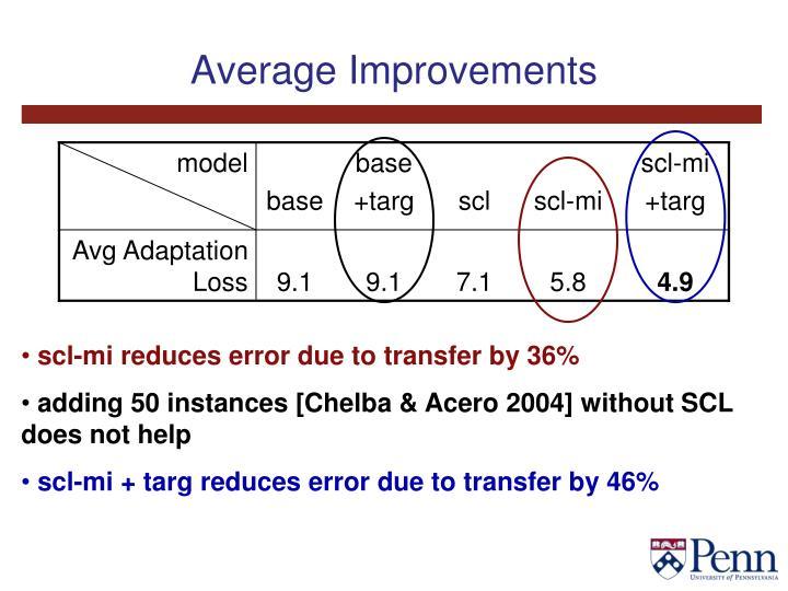 Average Improvements