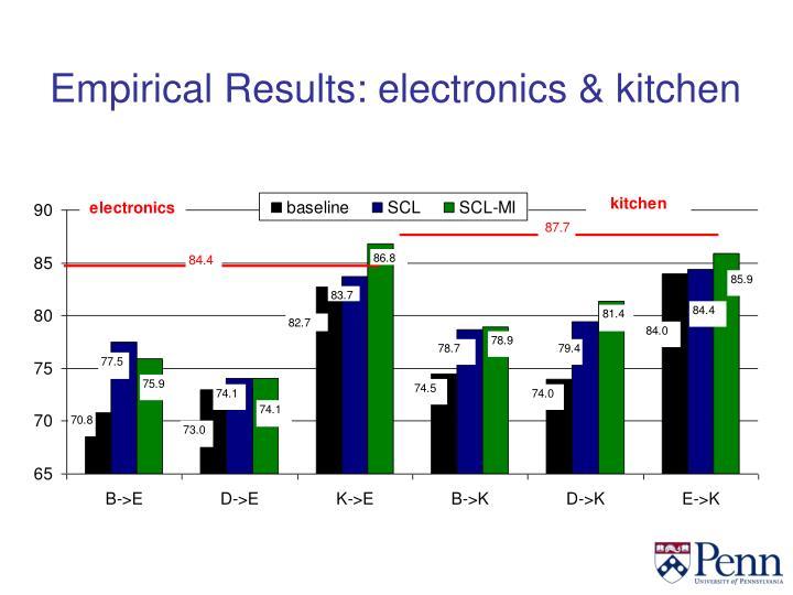 Empirical Results: electronics & kitchen