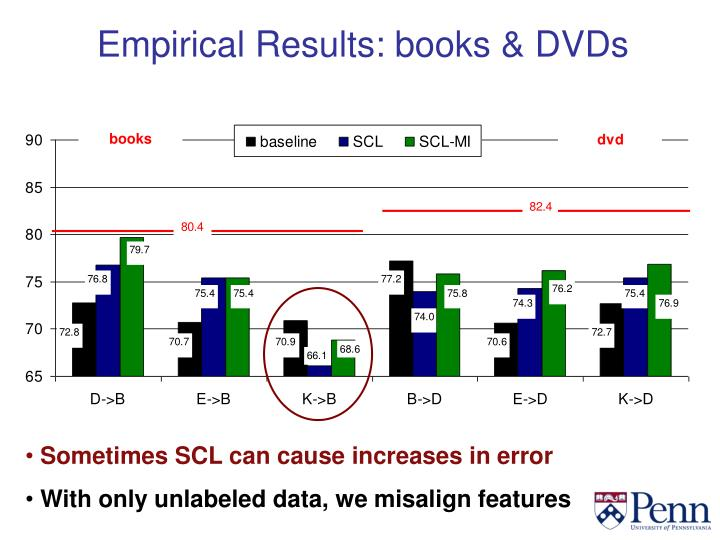 Empirical Results: books & DVDs