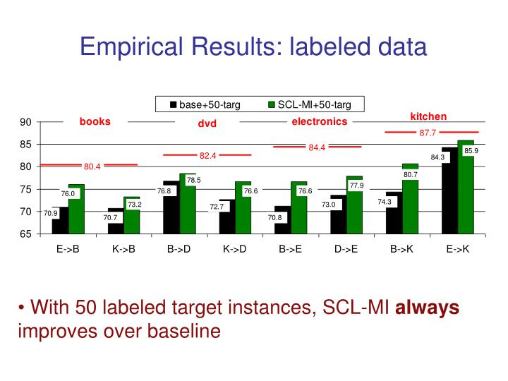 Empirical Results: labeled data