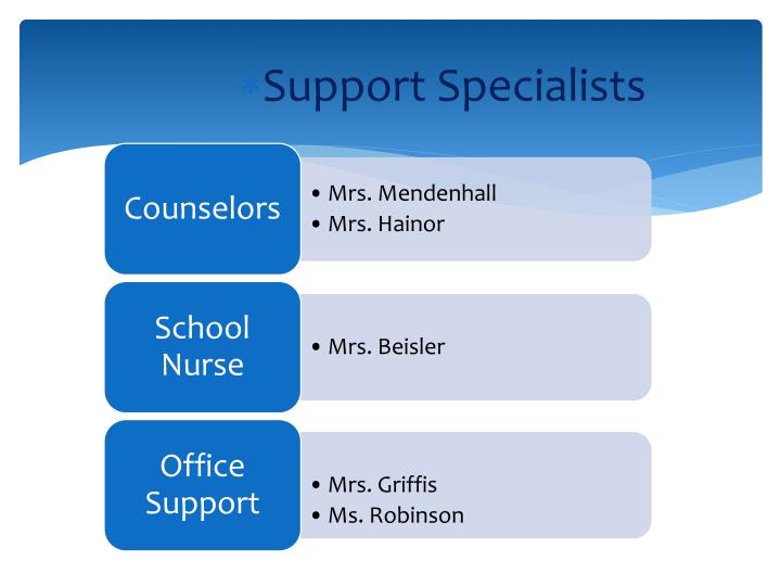Support Specialists