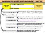 implementasi konsepsi money follows function