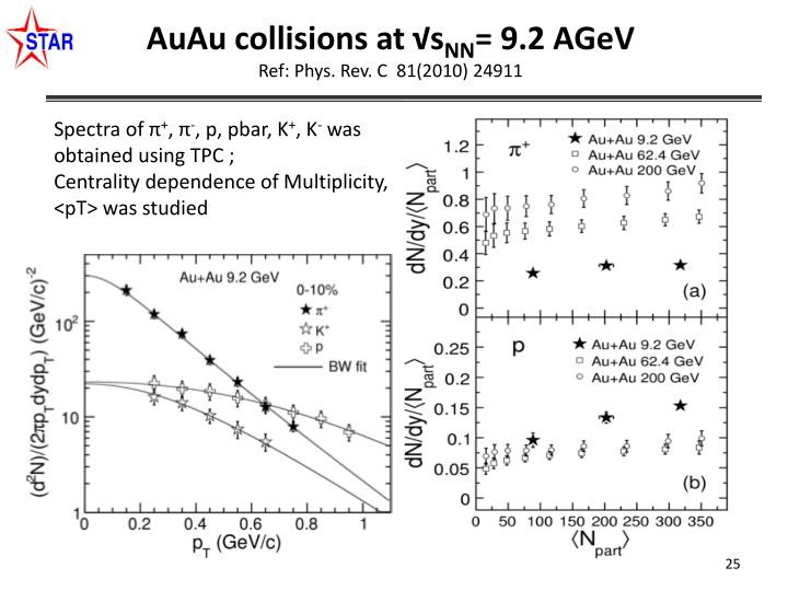 AuAu collisions at √
