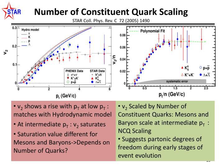 Number of Constituent Quark Scaling