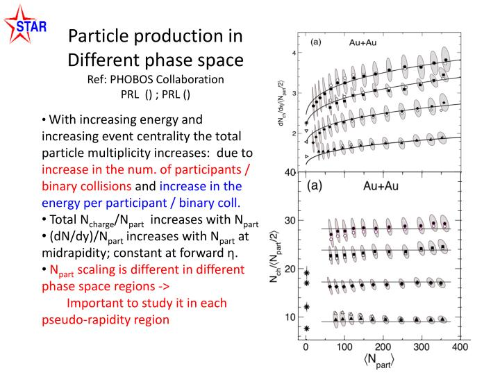 Particle production in Different phase space