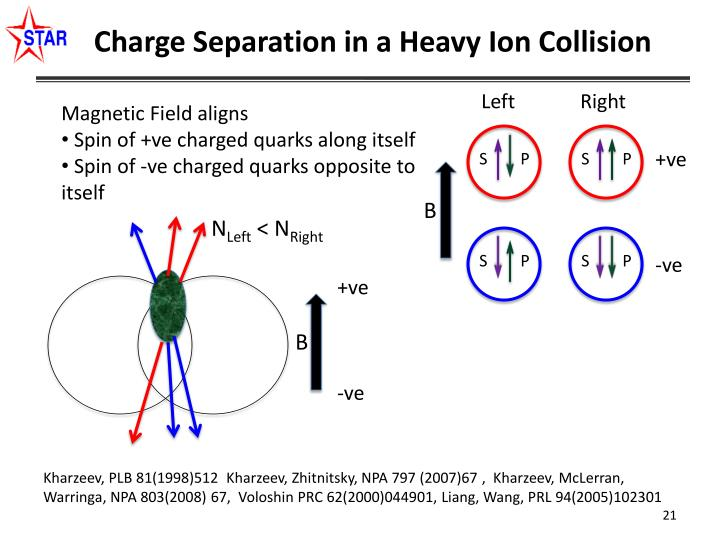 Charge Separation in a Heavy Ion Collision