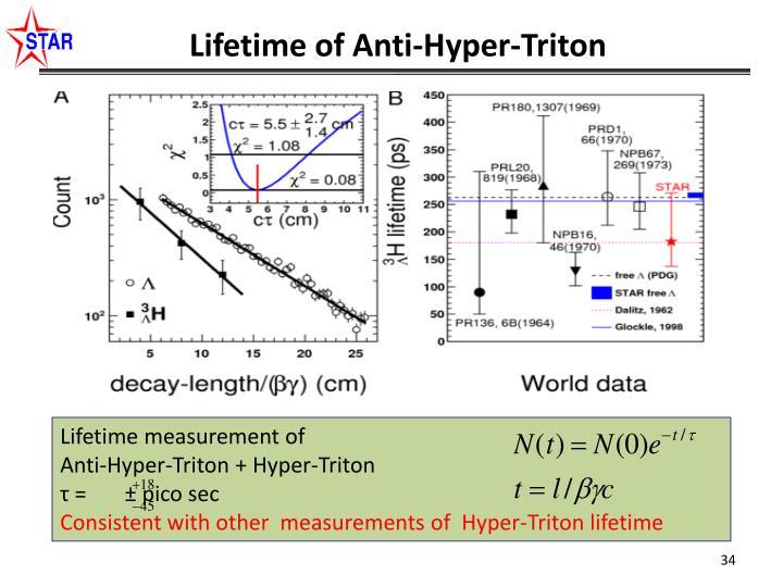 Lifetime of Anti-Hyper-Triton