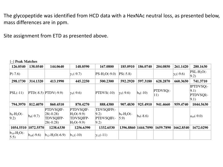 The glycopeptide was identified from HCD data with a HexNAc neutral loss, as presented below,