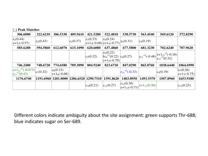 Different colors indicate ambiguity about the site assignment: green supports Thr-688;
