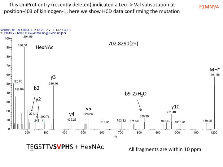 This UniProt entry (recently deleted) indicated a Leu -> Val substitution at position-403 of kininogen-1, here we show HCD data confirming the mutation