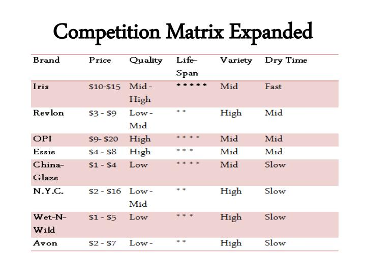 Competition Matrix Expanded