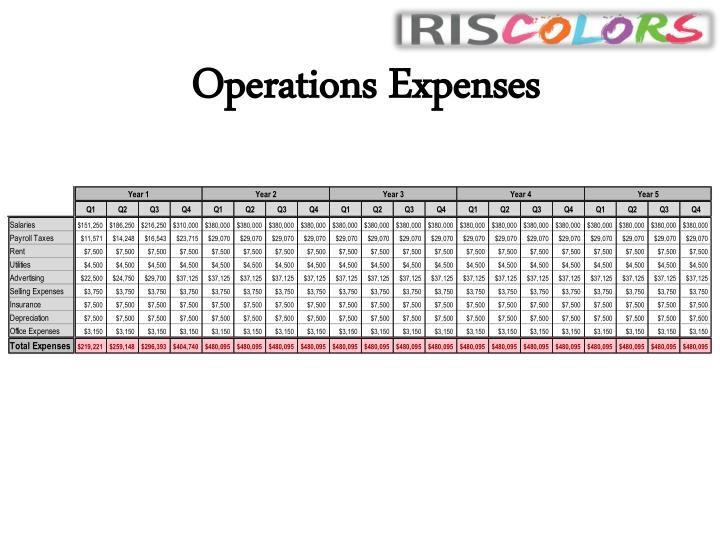 Operations Expenses