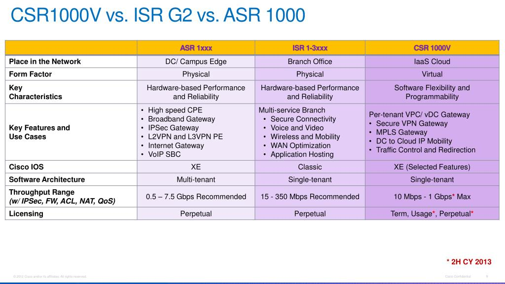 Cisco Routers Isr Vs Asr - Best Router in The World