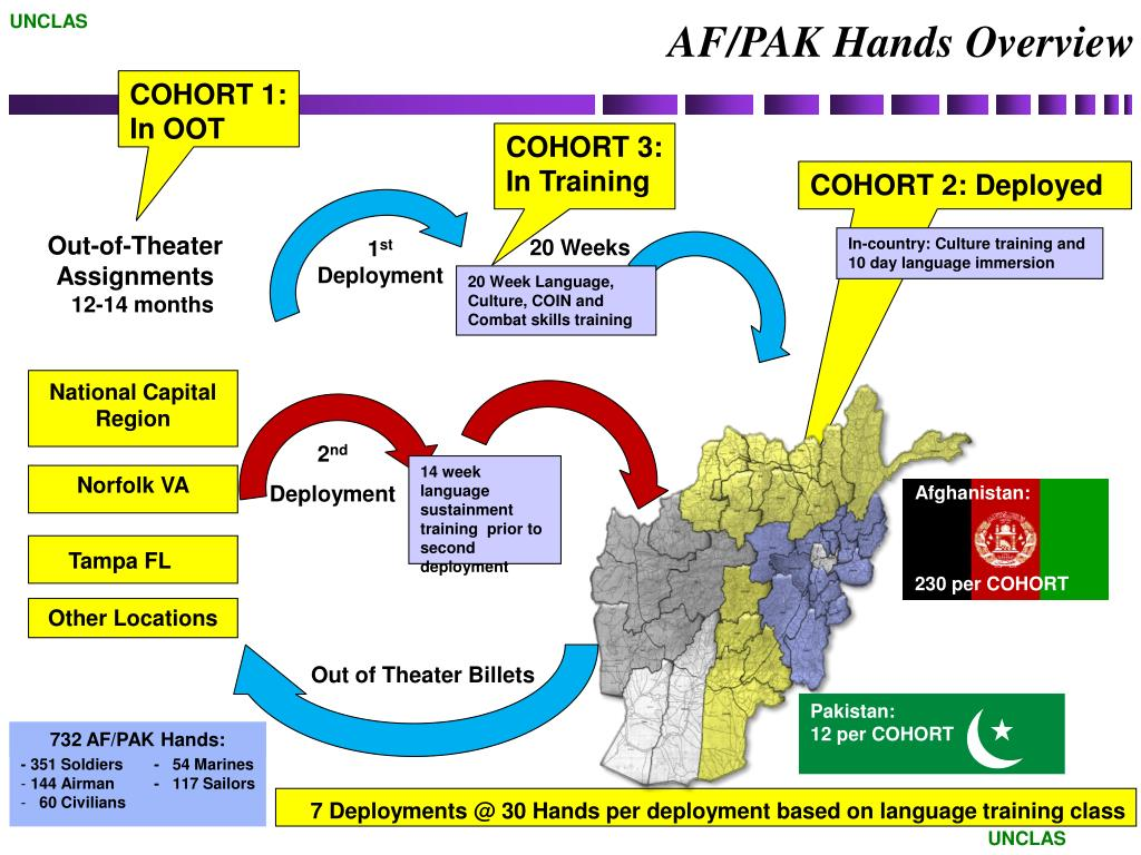 PPT - AFPAK Hands (APH) Program Overview PowerPoint Presentation