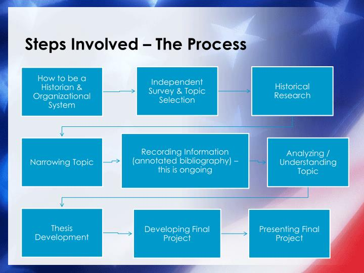 Steps Involved – The Process
