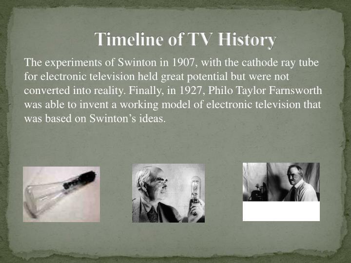 Timeline of TV History
