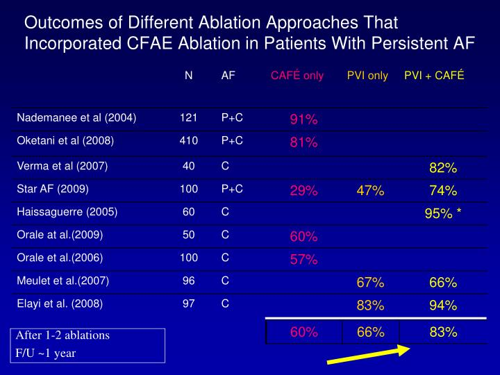 Outcomes of Different Ablation Approaches That Incorporated CFAE Ablation in Patients With Persistent AF