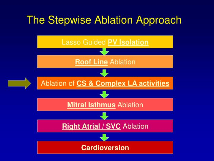 The Stepwise Ablation Approach