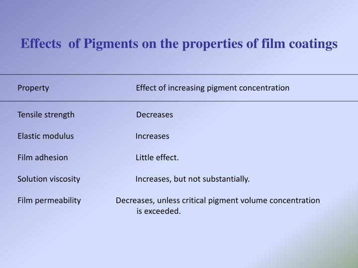 Effects  of Pigments on the properties of film coatings
