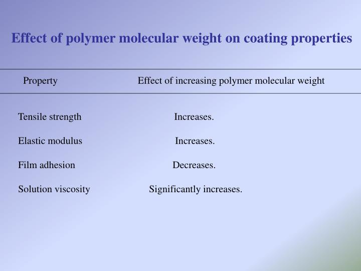 Effect of polymer molecular weight on coating properties