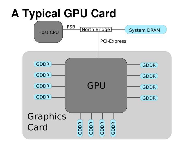 A typical gpu card