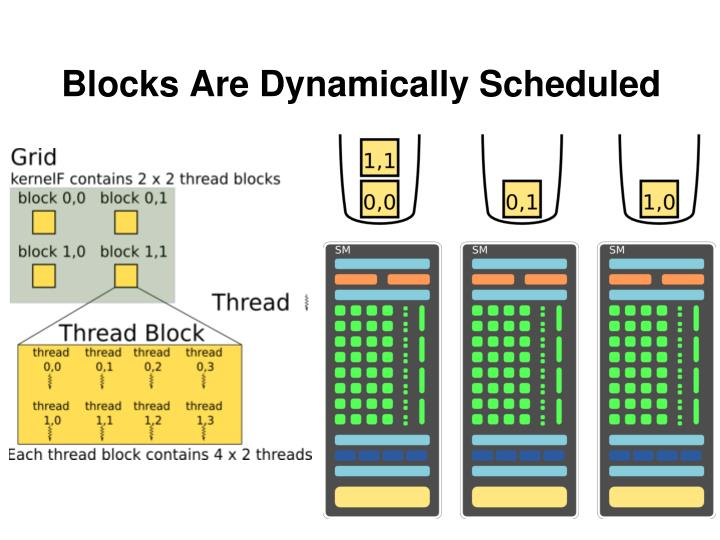 Blocks Are Dynamically Scheduled