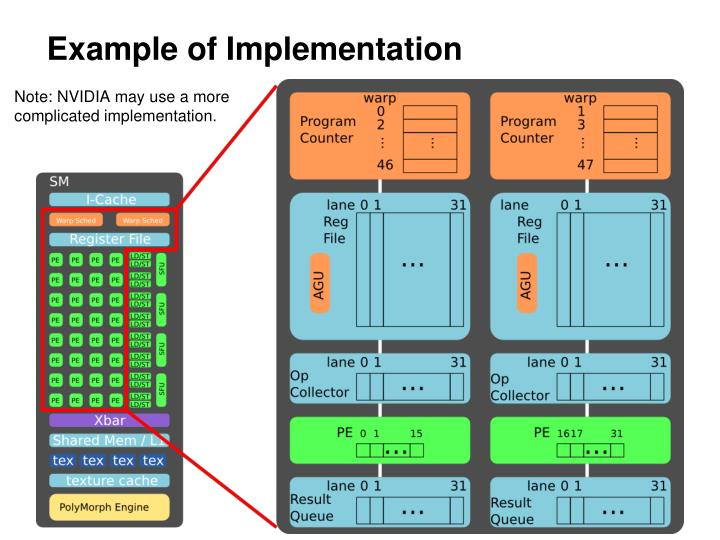 Example of Implementation