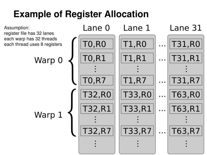 Example of Register Allocation