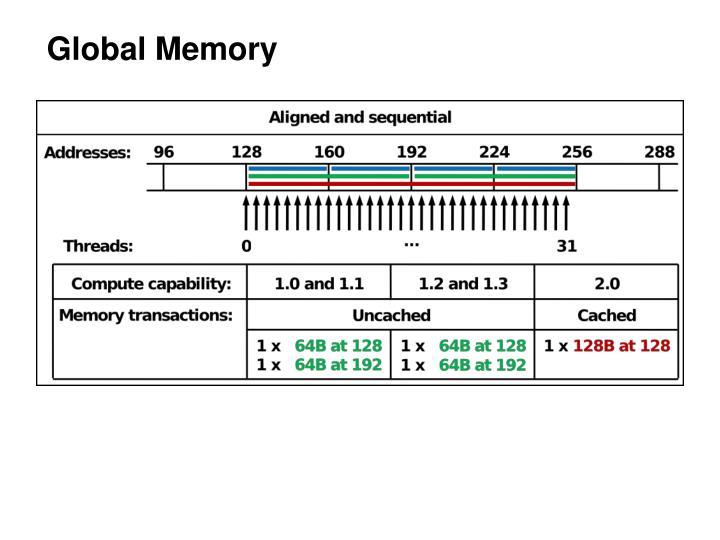 Global Memory