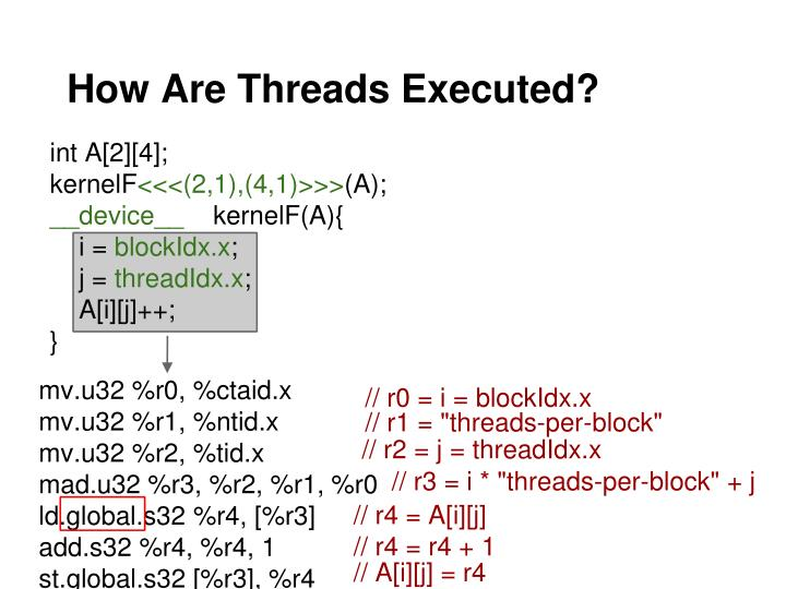 How Are Threads Executed?