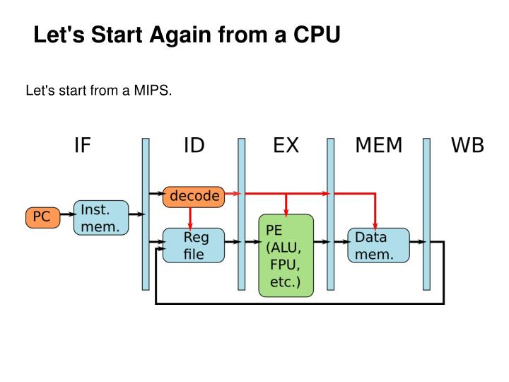 Let's Start Again from a CPU