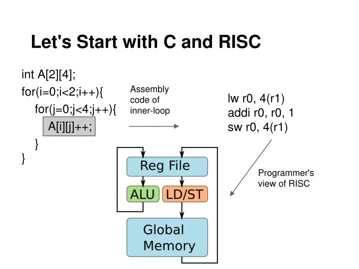 Let's Start with C and RISC