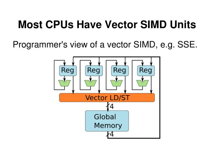 Most CPUs Have Vector SIMD Units