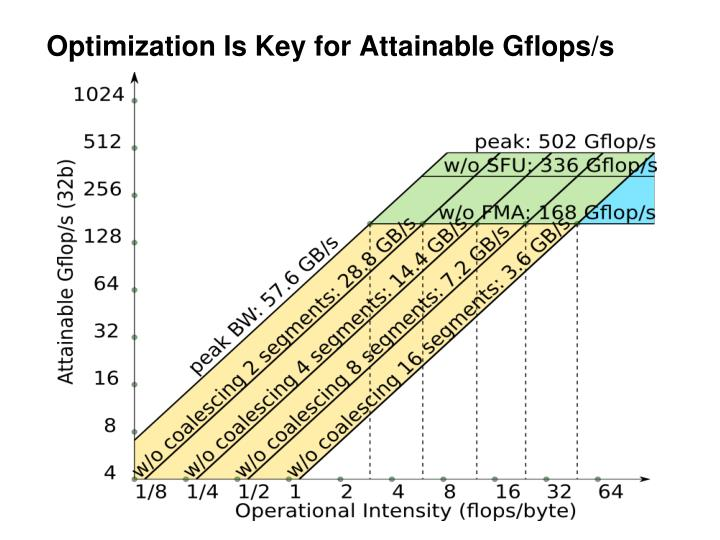 Optimization Is Key for Attainable Gflops/s