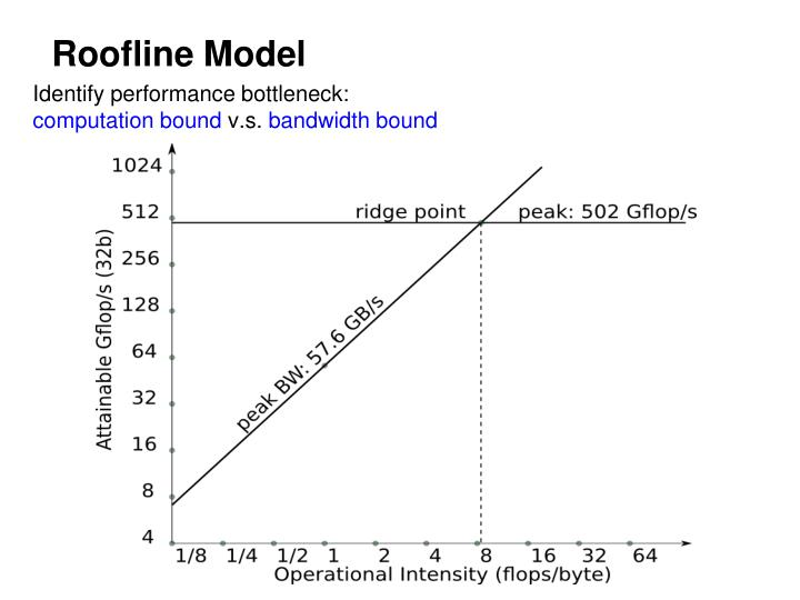 Roofline Model