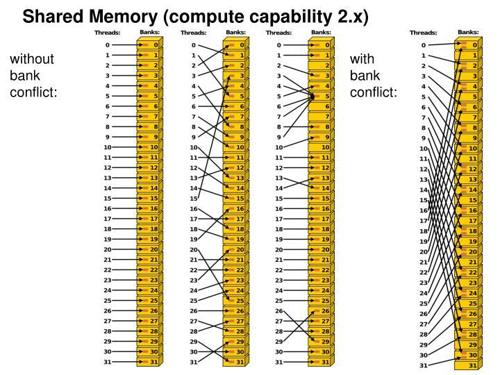 Shared Memory (compute capability 2.x)