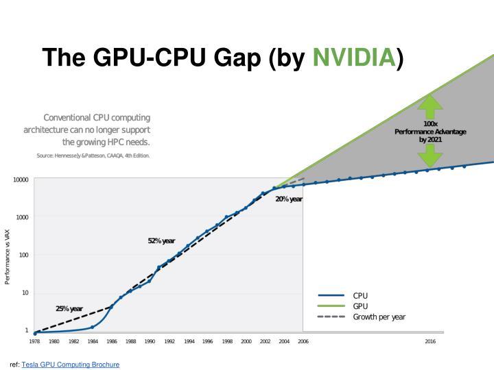The GPU-CPU Gap (by
