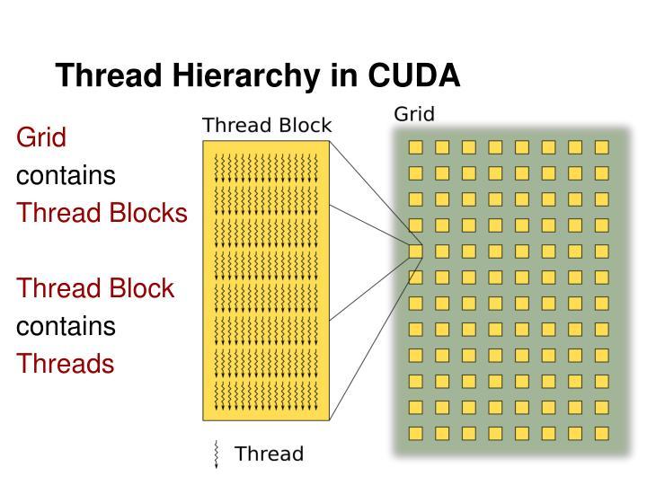 Thread Hierarchy in CUDA